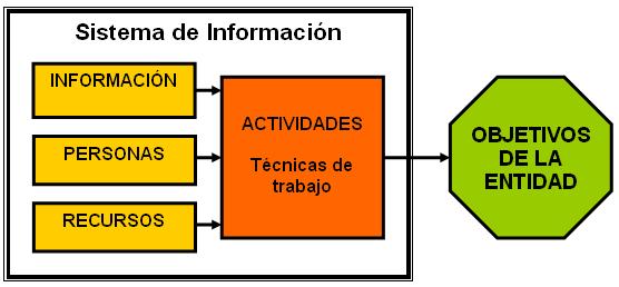 Esquema_sistema_de_informacion