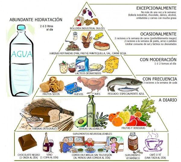 La pirámide alimenticia | Curiosidad