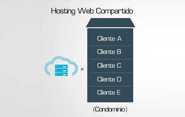 Hosting Web Compartido