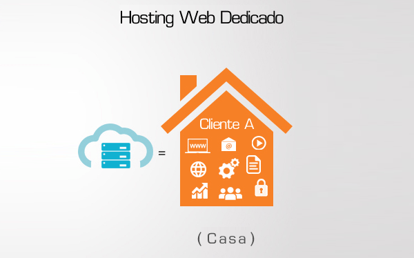 Hosting Web Dedicado